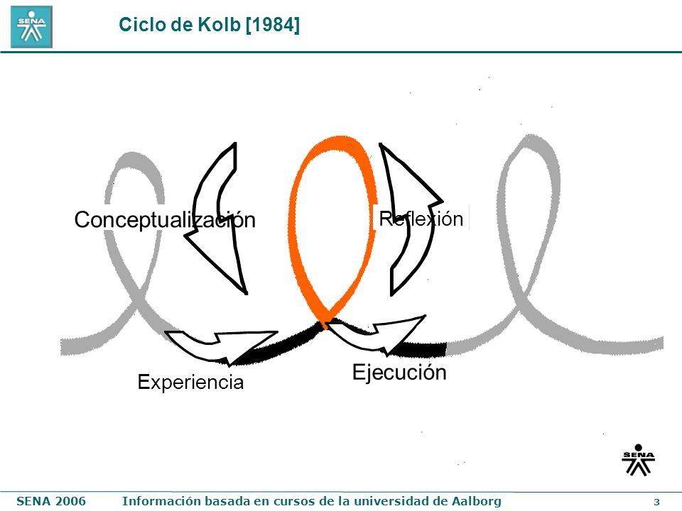 Ciclo de Kolb [1984] Conceptualización Reflexión Ejecución Experiencia